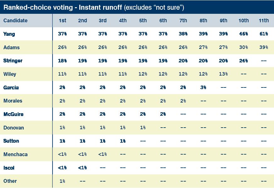 Slingshot strategies poll