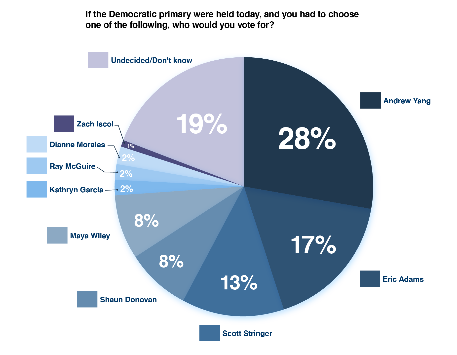 """""""Pulse of the Primary"""" poll conducted by Core Decision Analytics and commissioned by consulting firm Fontas Advisors"""
