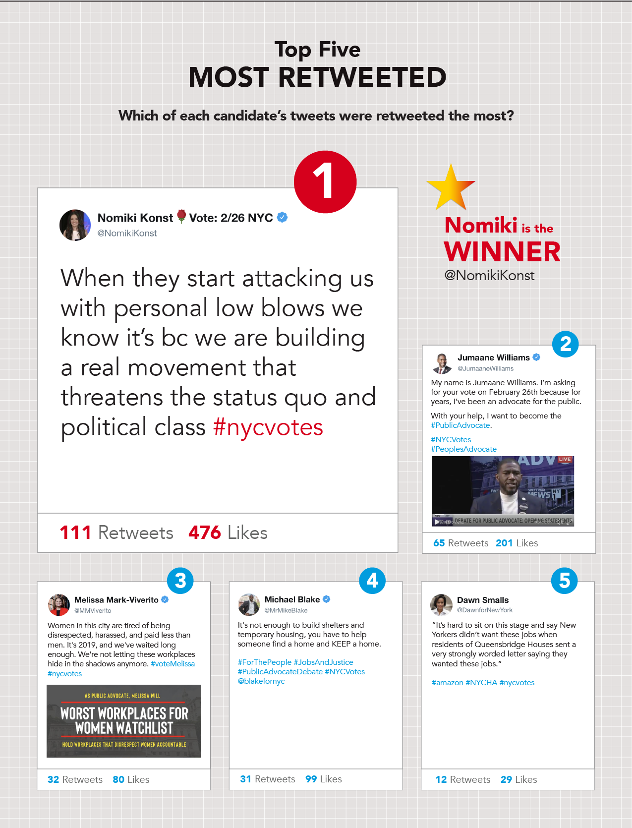 Most retweeted tweet during the second new york city public advocate debate