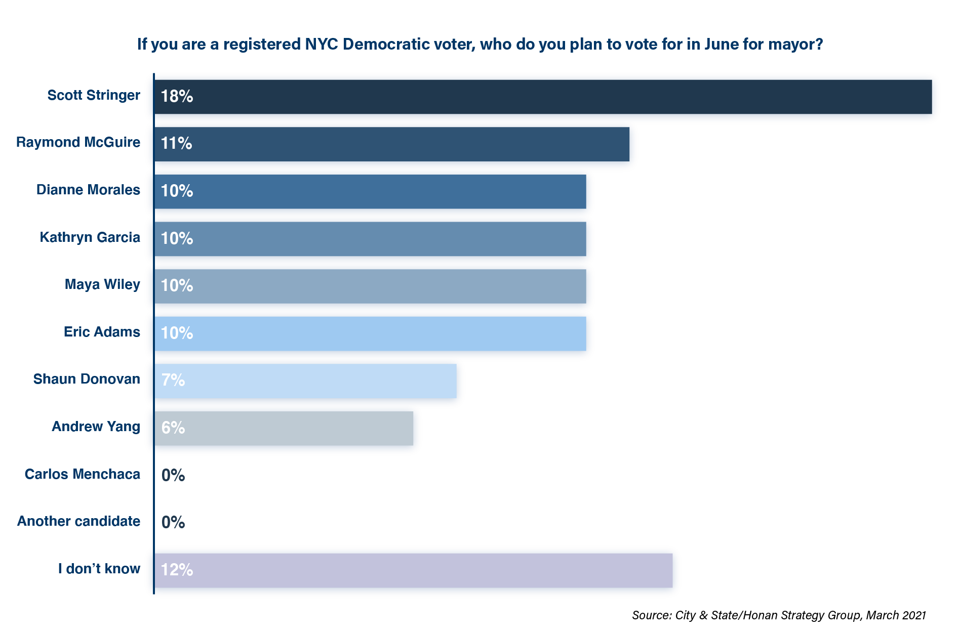 City & State + Honan Strategy Poll
