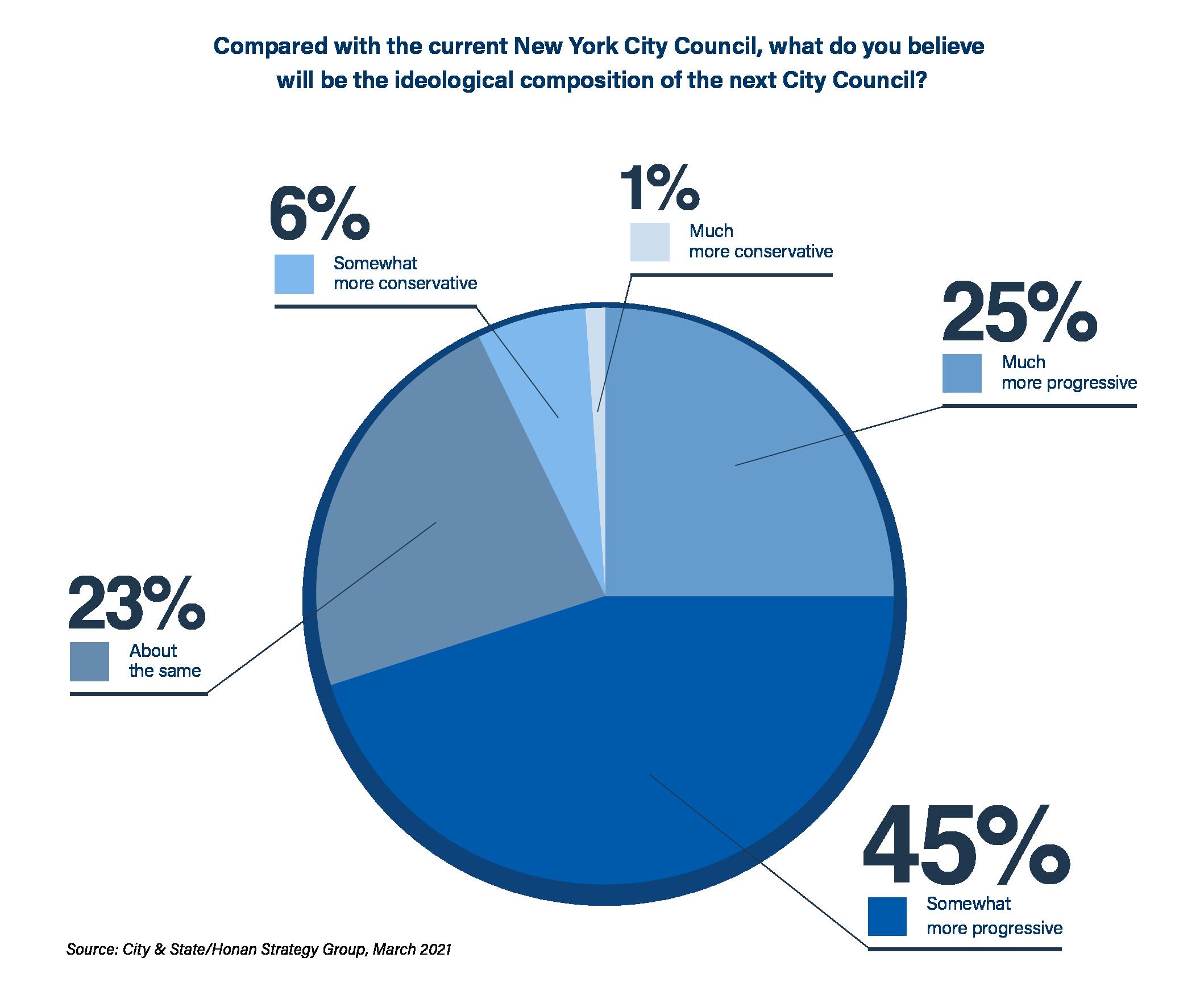 City & State + Honan Strategy Poll Part II