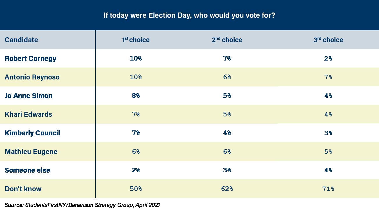 StudentsFirstNY Poll