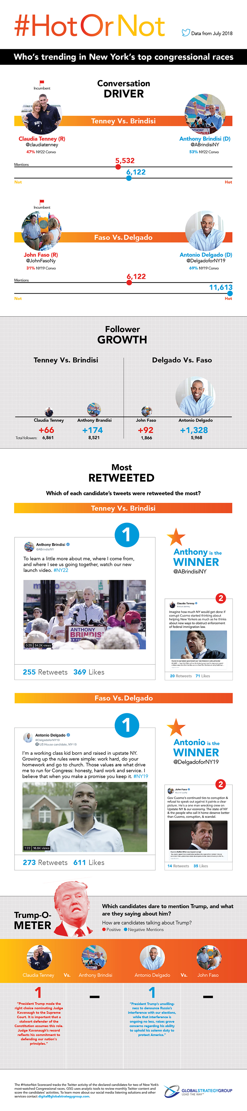 Social media trends for New York congressional district 19 and 22