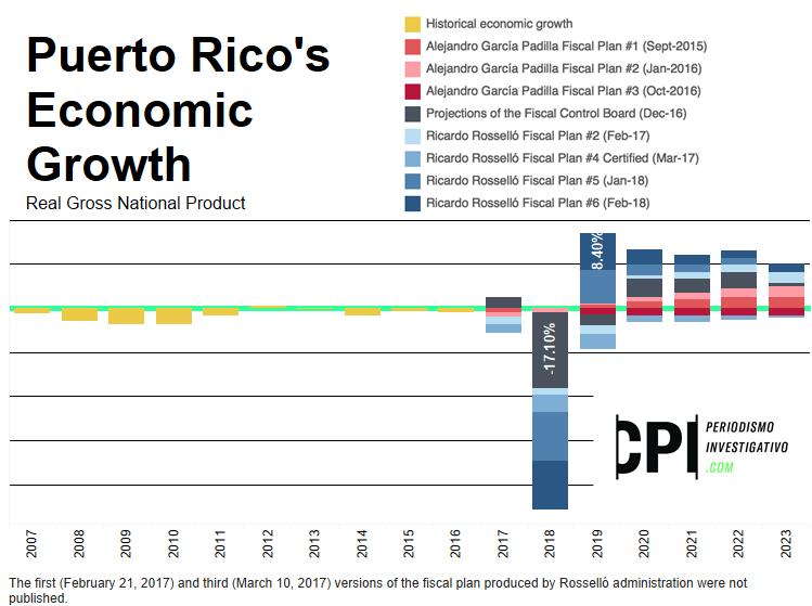 Puerto Rico economic growth