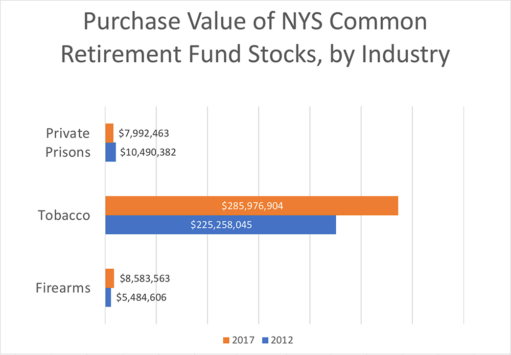 New York State Common Retirement fund investments
