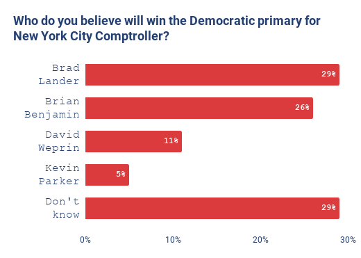 Who do you believe will win the Democratic primary for New York City Comptroller?