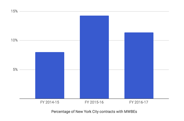 NYC MWBE contracting 2017