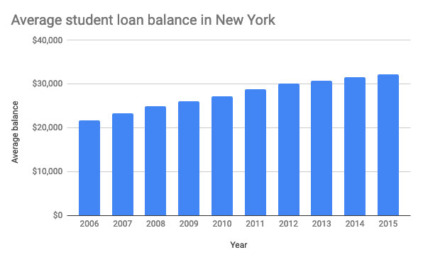 Average student loan balance in New York.
