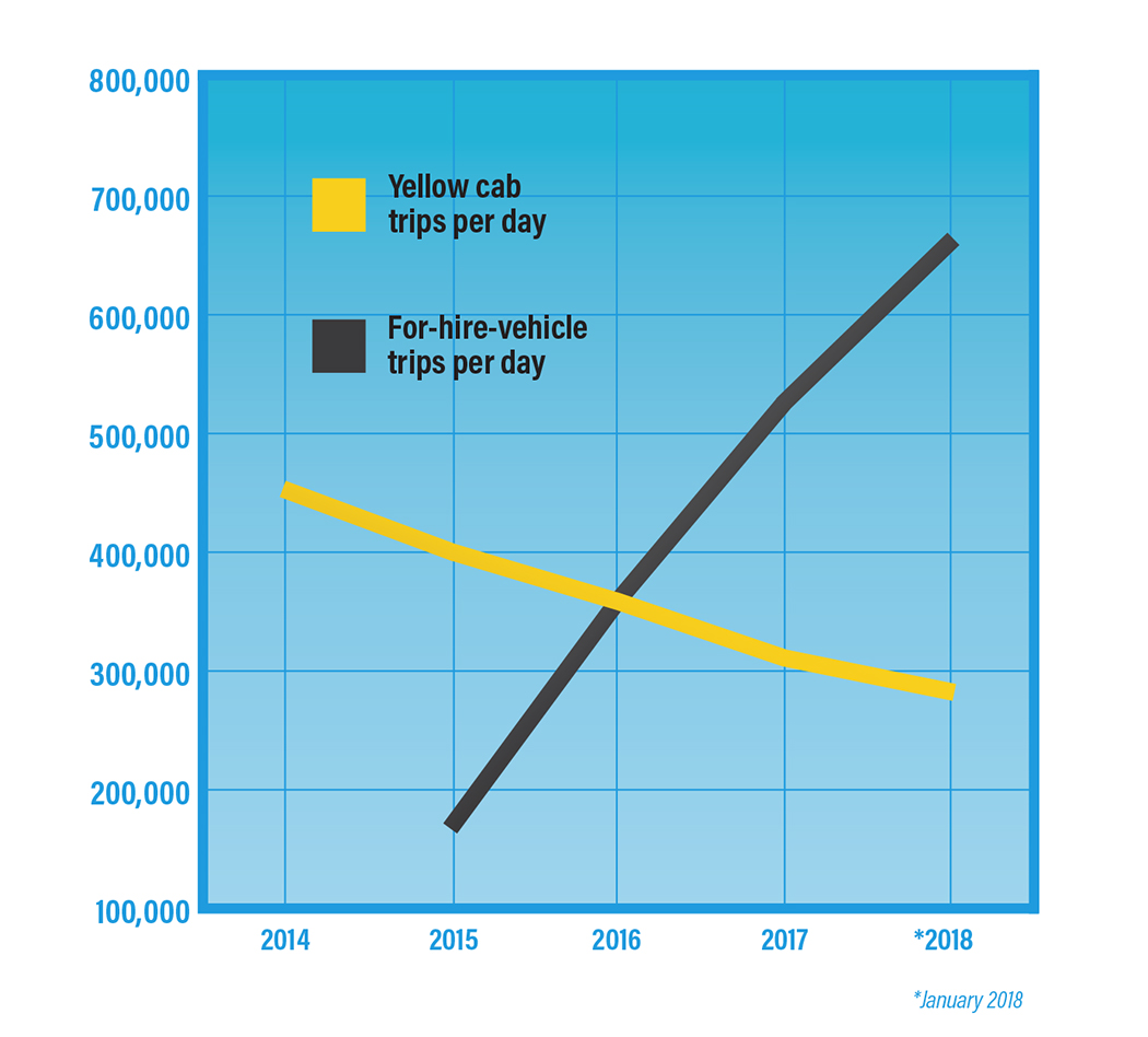 A graph showing new york city taxi service vs ride hail services