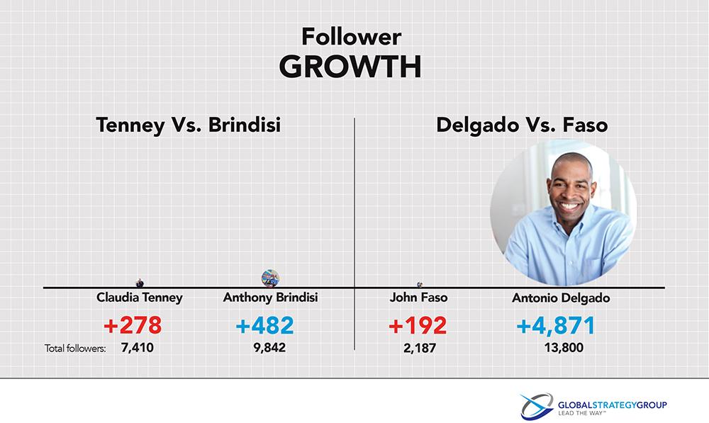 Most follower growth on social media, claudia tenney, john faso, anthony brindisi and antonio delgado