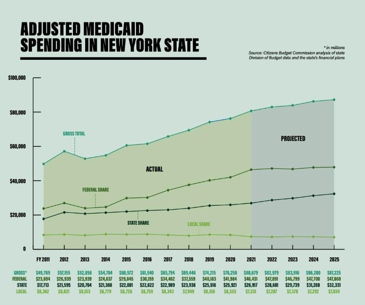 Adjusted Medicaid spending in New York State.