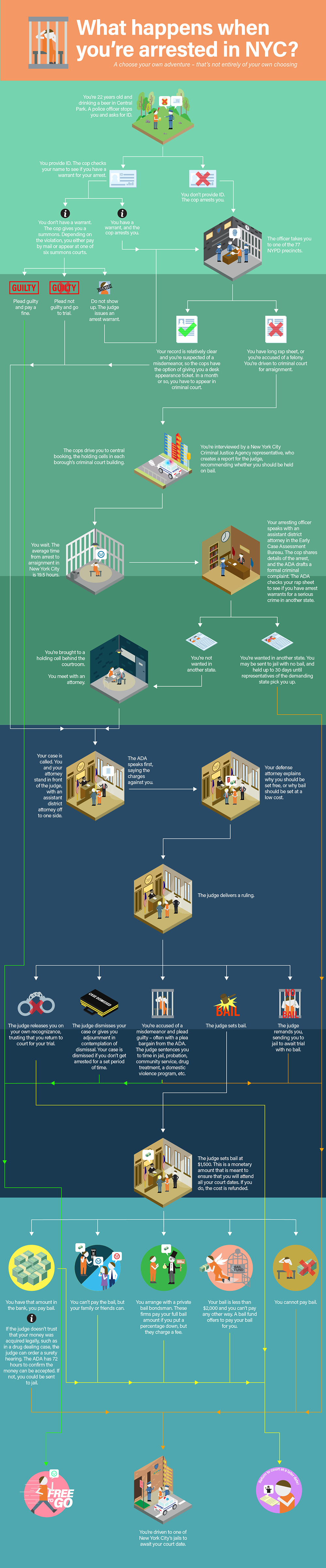 An infographic showing what happens after you're arrested in New York City?