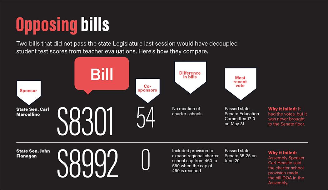 New York Teacher Evaluation Bills breakdown