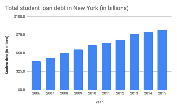 Total student loan debt in New York.